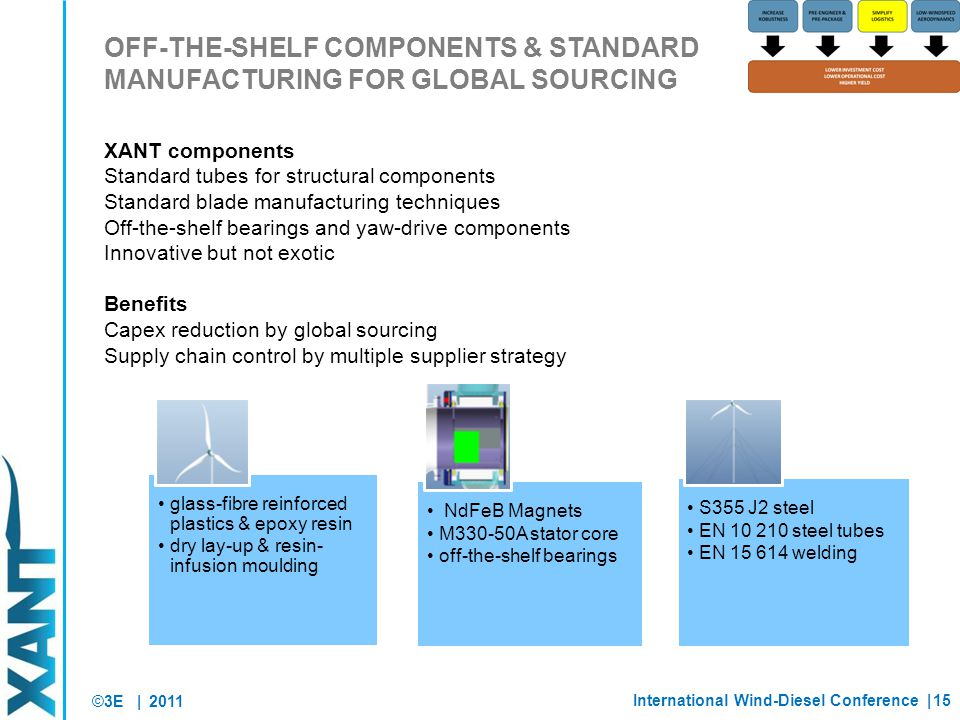 ©3E | OFF-THE-SHELF COMPONENTS & STANDARD MANUFACTURING FOR GLOBAL SOURCING 2011 XANT components Standard tubes for structural components Standard blade manufacturing techniques Off-the-shelf bearings and yaw-drive components Innovative but not exotic Benefits Capex reduction by global sourcing Supply chain control by multiple supplier strategy glass-fibre reinforced plastics & epoxy resin dry lay-up & resin- infusion moulding NdFeB Magnets M330-50A stator core off-the-shelf bearings S355 J2 steel EN 10 210 steel tubes EN 15 614 welding International Wind-Diesel Conference |15