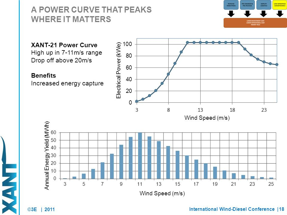 ©3E | A POWER CURVE THAT PEAKS WHERE IT MATTERS 2011 XANT-21 Power Curve High up in 7-11m/s range Drop off above 20m/s Benefits Increased energy capture International Wind-Diesel Conference |18