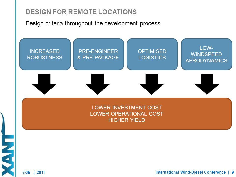 ©3E | DESIGN FOR REMOTE LOCATIONS 2011 Design criteria throughout the development process INCREASED ROBUSTNESS OPTIMISED LOGISTICS LOW- WINDSPEED AERODYNAMICS LOWER INVESTMENT COST LOWER OPERATIONAL COST HIGHER YIELD PRE-ENGINEER & PRE-PACKAGE International Wind-Diesel Conference |9