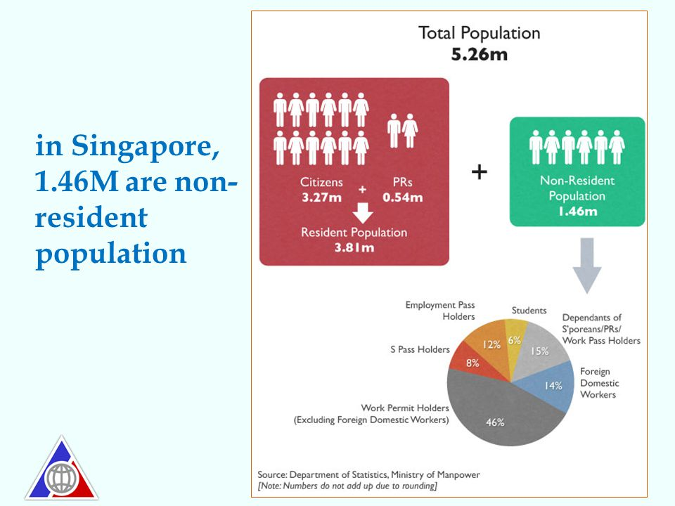 in Singapore, 1.46M are non- resident population