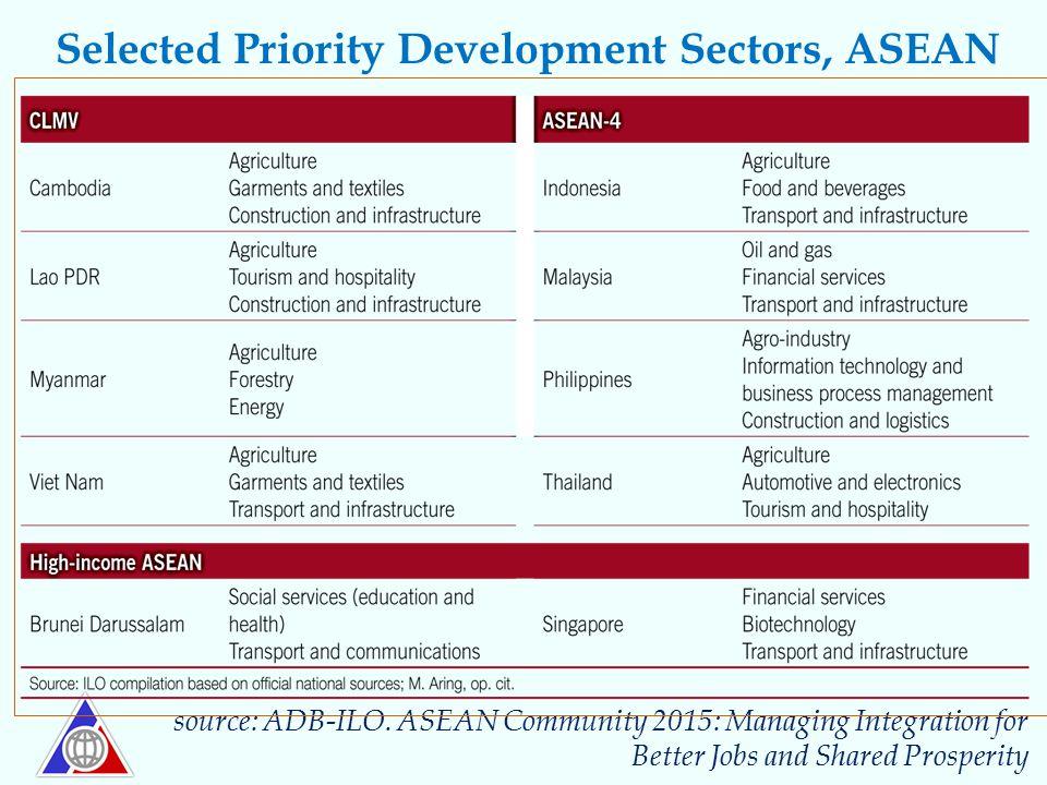 Selected Priority Development Sectors, ASEAN