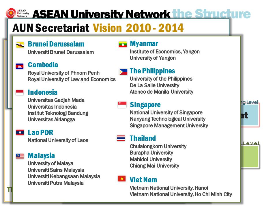 ASEAN University Network the Structure AUN Board of Trustees (AUN-BOT) AUN Secretariat 26 AUN Member Universities AUN Secretariat Strategies