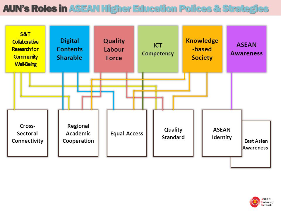 ASEAN University Network Composition & Activities