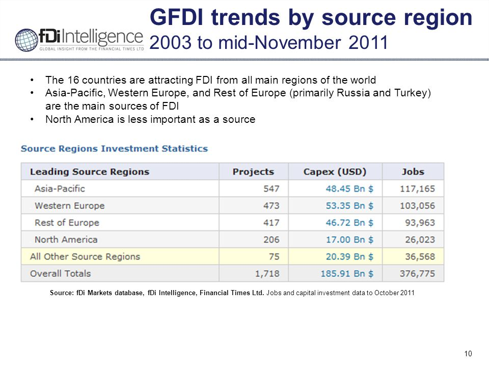 10 GFDI trends by source region 2003 to mid-November 2011 Source: fDi Markets database, fDi Intelligence, Financial Times Ltd.