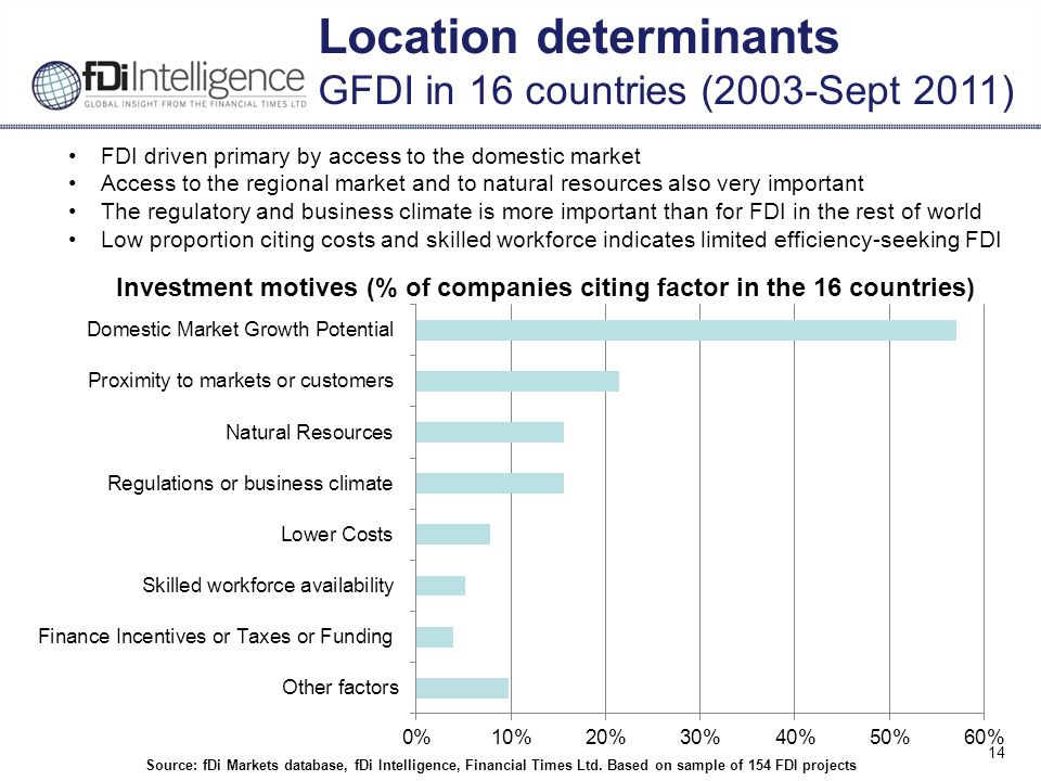14 Source: fDi Markets database, fDi Intelligence, Financial Times Ltd.