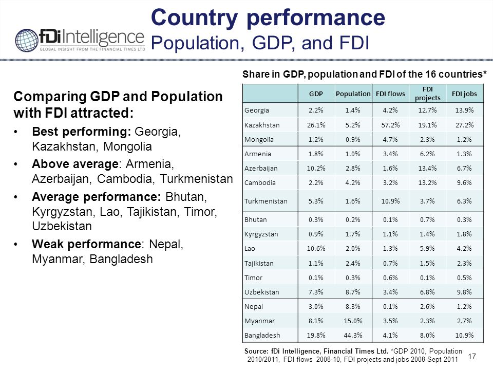 17 Country performance Population, GDP, and FDI GDPPopulationFDI flows FDI projects FDI jobs Georgia2.2%1.4%4.2%12.7%13.9% Kazakhstan26.1%5.2%57.2%19.1%27.2% Mongolia1.2%0.9%4.7%2.3%1.2% Armenia1.8%1.0%3.4%6.2%1.3% Azerbaijan10.2%2.8%1.6%13.4%6.7% Cambodia2.2%4.2%3.2%13.2%9.6% Turkmenistan5.3%1.6%10.9%3.7%6.3% Bhutan0.3%0.2%0.1%0.7%0.3% Kyrgyzstan0.9%1.7%1.1%1.4%1.8% Lao10.6%2.0%1.3%5.9%4.2% Tajikistan1.1%2.4%0.7%1.5%2.3% Timor0.1%0.3%0.6%0.1%0.5% Uzbekistan7.3%8.7%3.4%6.8%9.8% Nepal3.0%8.3%0.1%2.6%1.2% Myanmar8.1%15.0%3.5%2.3%2.7% Bangladesh19.8%44.3%4.1%8.0%10.9% Share in GDP, population and FDI of the 16 countries* Source: fDi Intelligence, Financial Times Ltd.