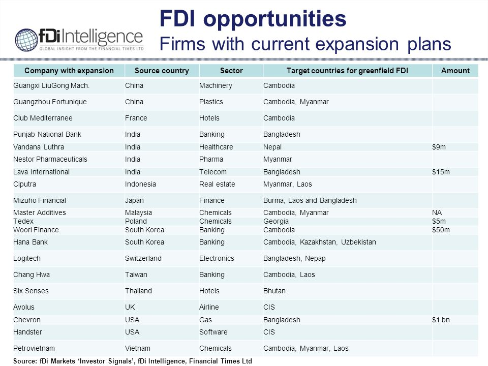 22 FDI opportunities Firms with current expansion plans Company with expansionSource countrySectorTarget countries for greenfield FDIAmount Guangxi Li