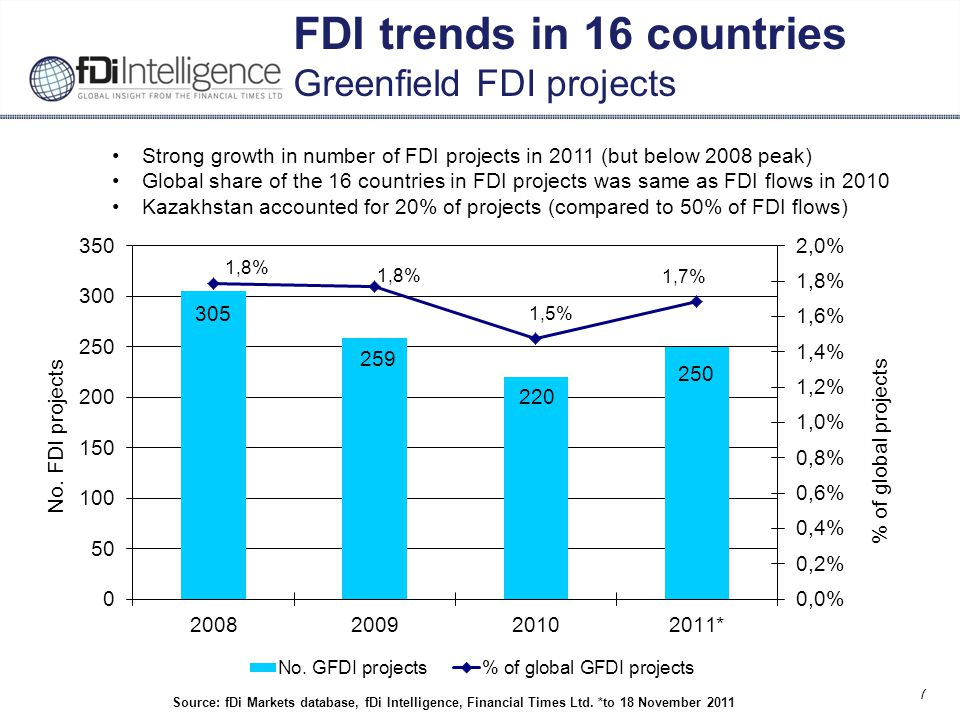 8 FDI trends in 16 countries Greenfield FDI job creation Source: fDi Markets database, fDi Intelligence, Financial Times Ltd.
