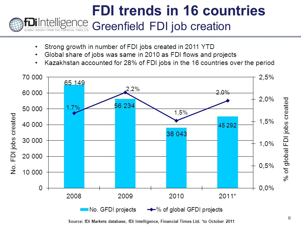 8 FDI trends in 16 countries Greenfield FDI job creation Source: fDi Markets database, fDi Intelligence, Financial Times Ltd.