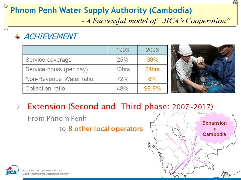 "~ A Successful model of ""JICA's Cooperation"" ACHIEVEMENT 19932006 Service coverage25%90% Service hours (per day)10hrs24hrs Non-Revenue Water ratio72%8"