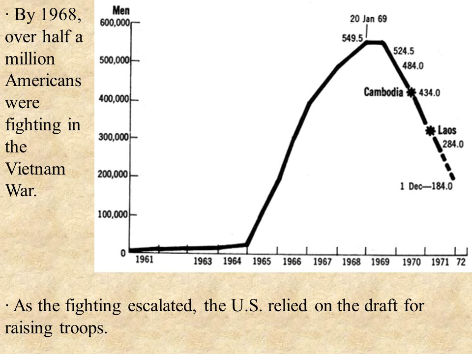 · As the fighting escalated, the U.S.relied on the draft for raising troops.