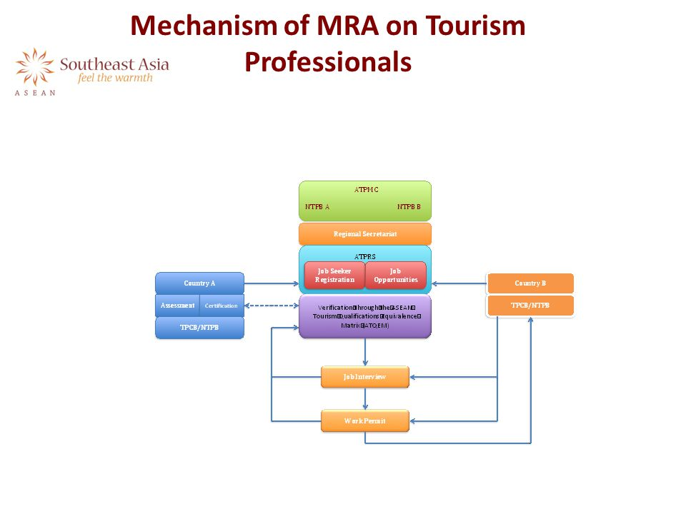 Mechanism of MRA on Tourism Professionals