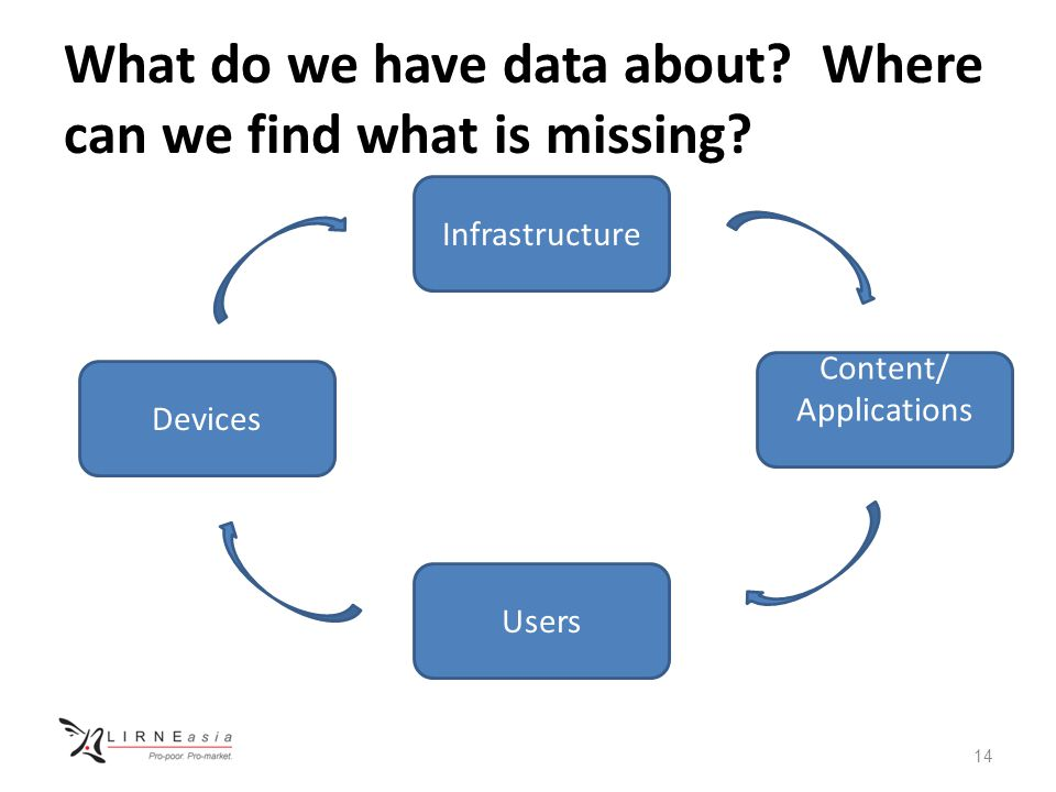 What do we have data about. Where can we find what is missing.