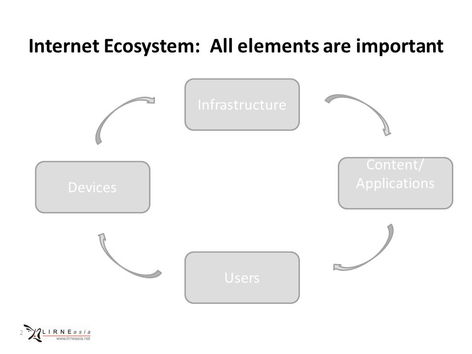 Internet Ecosystem: All elements are important 2 Infrastructure Users Content/ Applications Devices