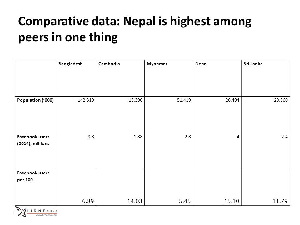 Nepal is only S Asian country where Facebook users > Internet users 8 Population ('000s) Internet users, ITU est.