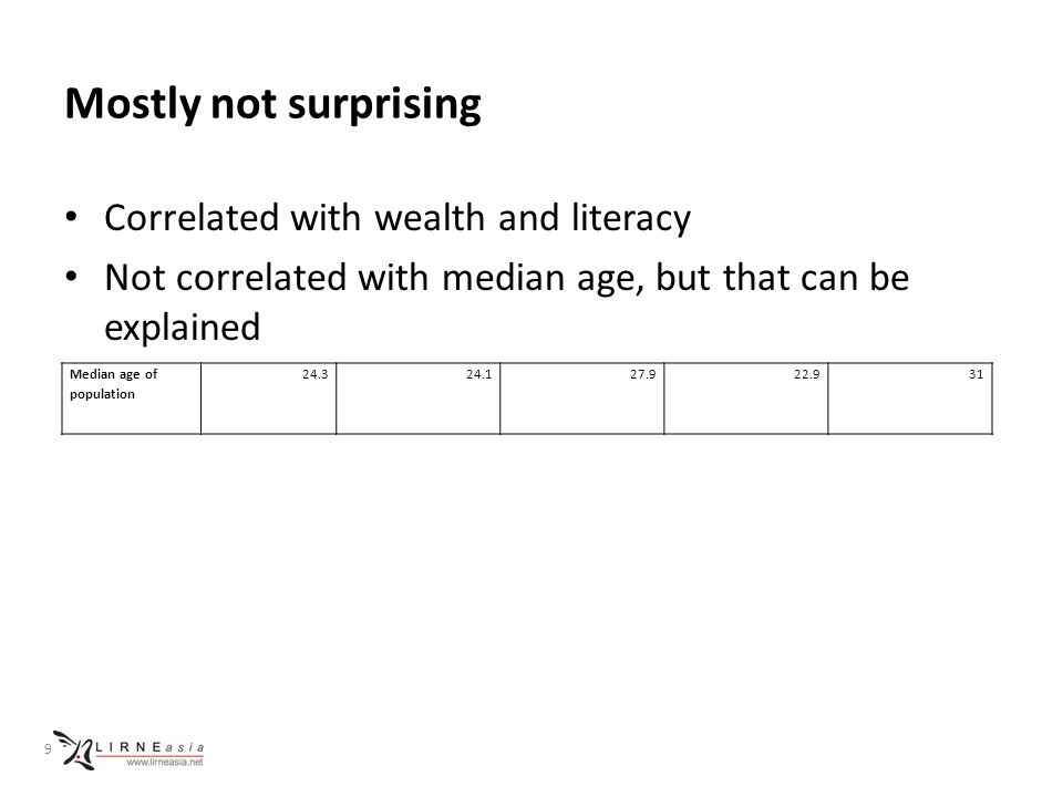 Mostly not surprising Correlated with wealth and literacy Not correlated with median age, but that can be explained 9 Median age of population 24.324.127.922.931