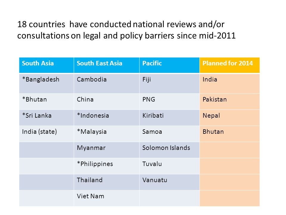 18 countries have conducted national reviews and/or consultations on legal and policy barriers since mid-2011 South AsiaSouth East AsiaPacificPlanned