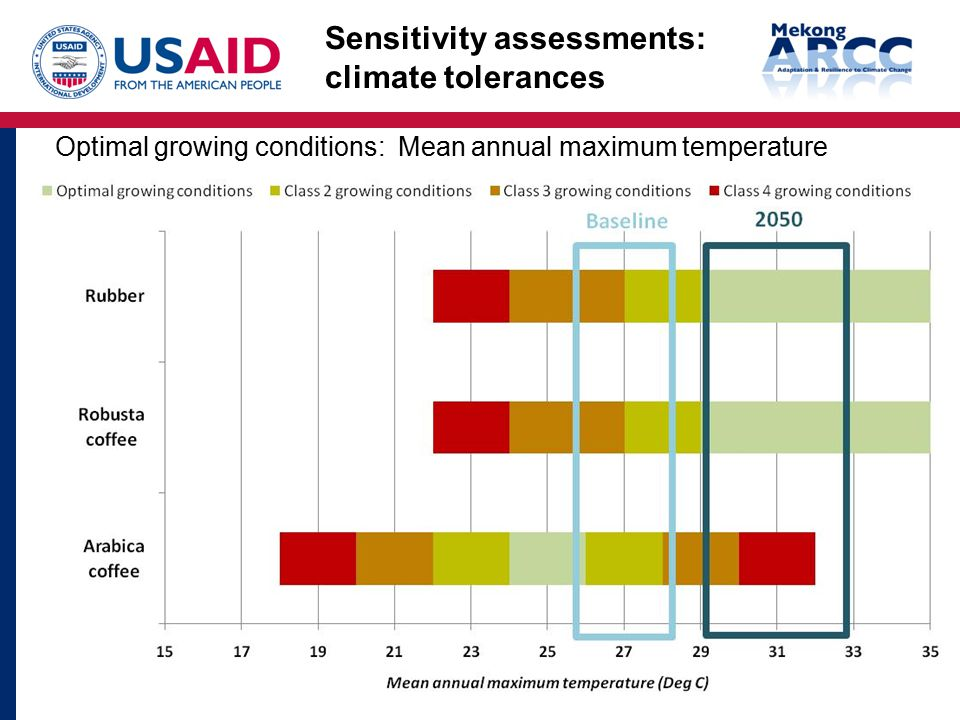 Optimal growing conditions: Mean annual maximum temperature Sensitivity assessments: climate tolerances
