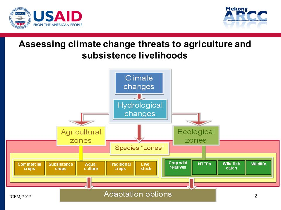 Assessing climate change threats to agriculture and subsistence livelihoods 2 ICEM, 2012