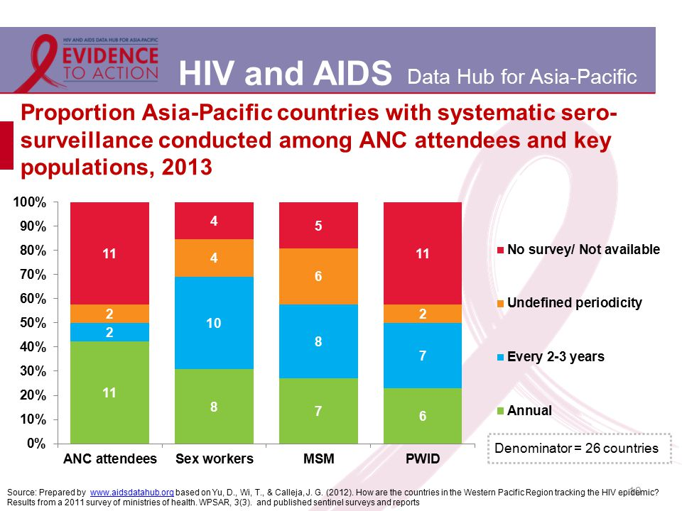 HIV and AIDS Data Hub for Asia-Pacific Proportion Asia-Pacific countries with systematic sero- surveillance conducted among ANC attendees and key popu