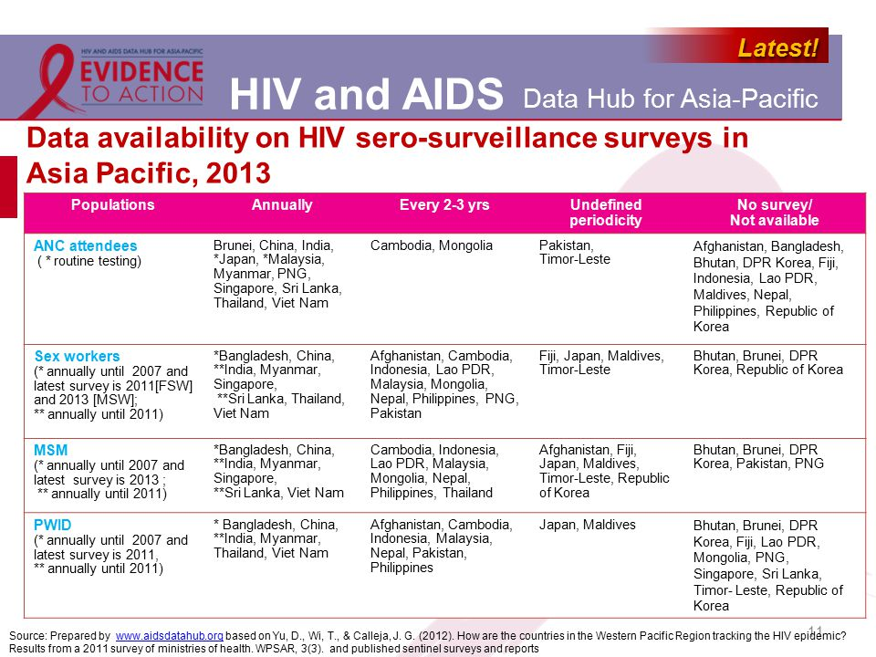 HIV and AIDS Data Hub for Asia-Pacific Latest!Latest! Data availability on HIV sero-surveillance surveys in Asia Pacific, 2013 11 Source: Prepared by