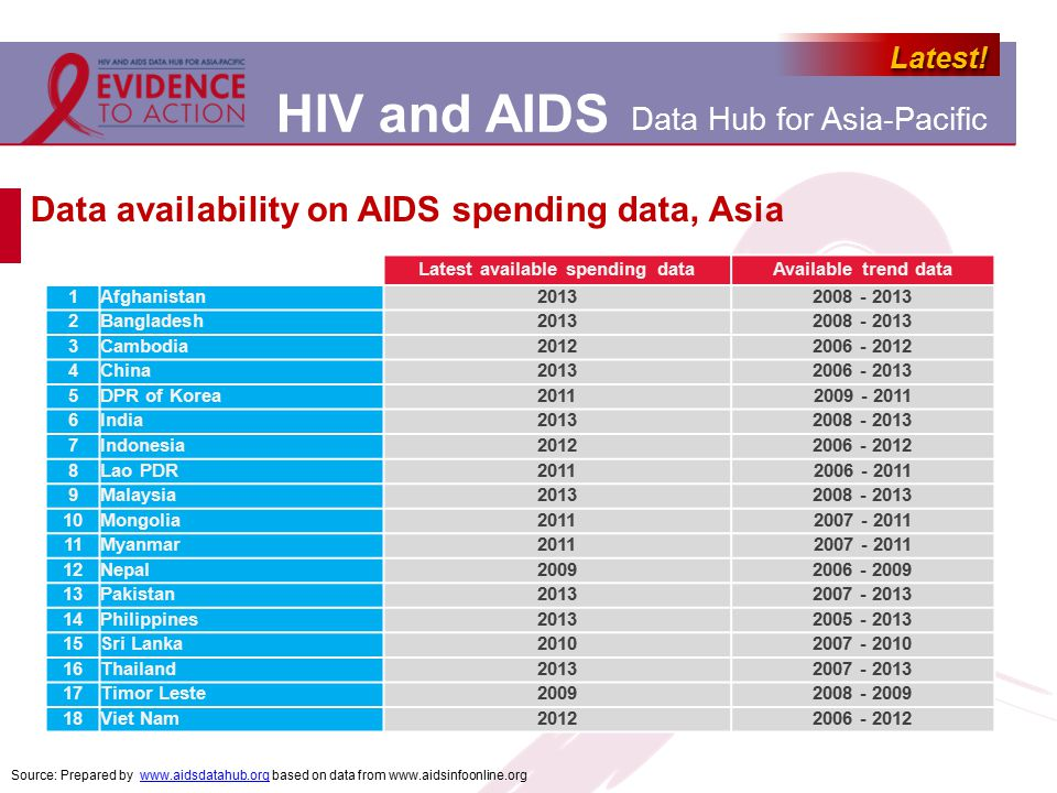 HIV and AIDS Data Hub for Asia-Pacific Latest!Latest! Data availability on AIDS spending data, Asia Latest available spending dataAvailable trend data