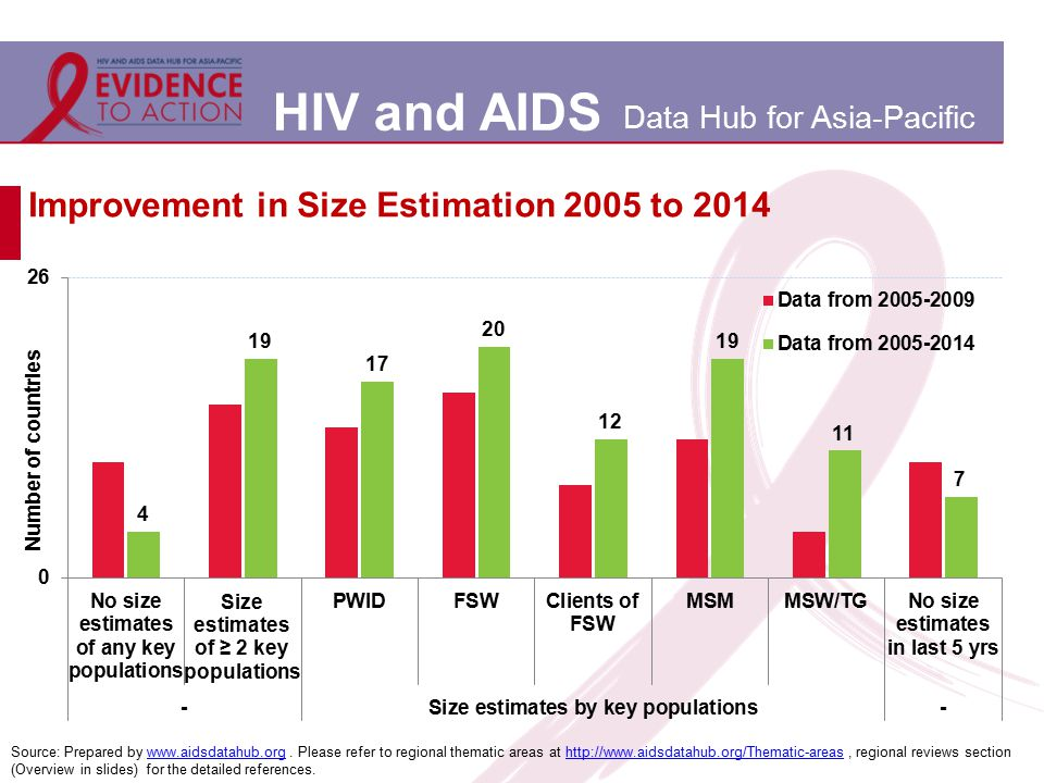 HIV and AIDS Data Hub for Asia-Pacific Improvement in Size Estimation 2005 to 2014 Source: Prepared by www.aidsdatahub.org. Please refer to regional t