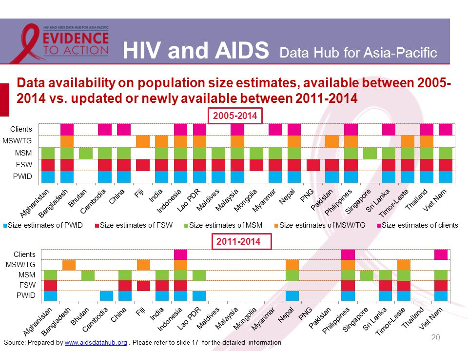 HIV and AIDS Data Hub for Asia-Pacific Data availability on population size estimates, available between 2005- 2014 vs. updated or newly available bet