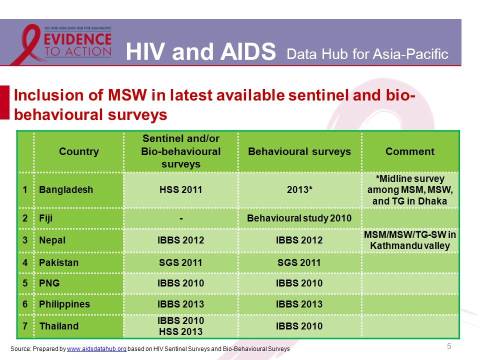 HIV and AIDS Data Hub for Asia-Pacific Inclusion of MSW in latest available sentinel and bio- behavioural surveys 5 Country Sentinel and/or Bio-behavi