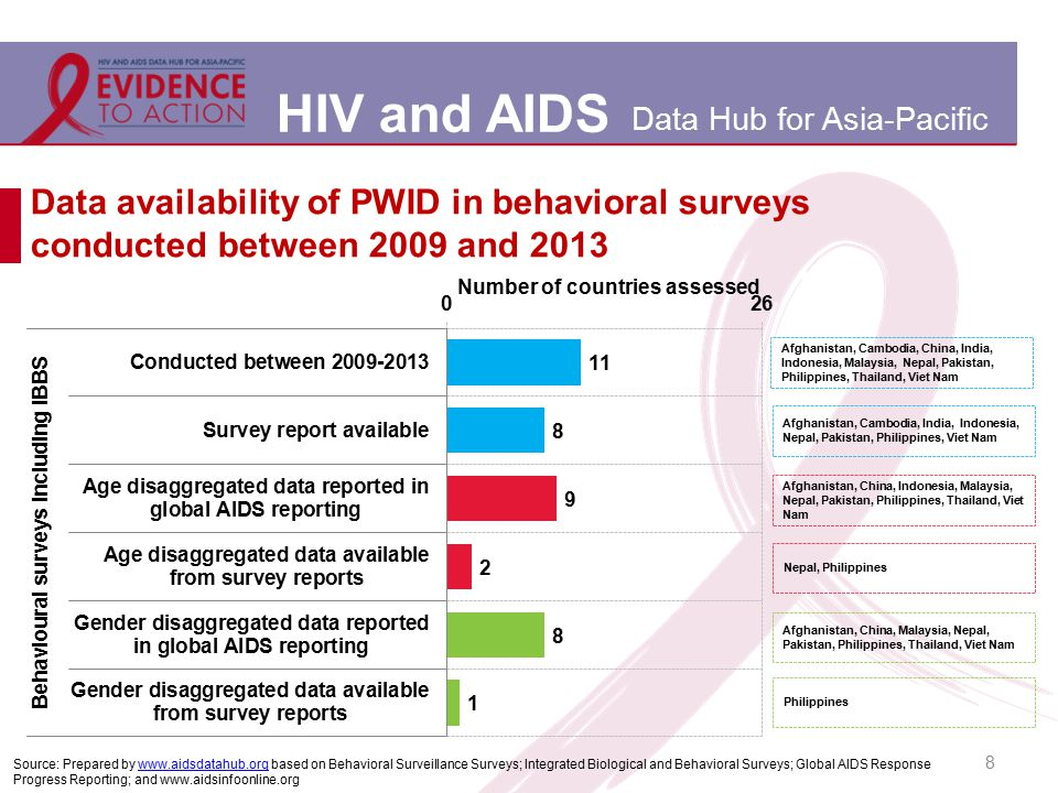 HIV and AIDS Data Hub for Asia-Pacific Data availability of PWID in behavioral surveys conducted between 2009 and 2013 8 Afghanistan, China, Indonesia