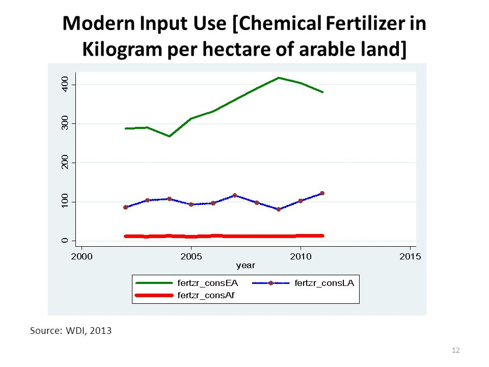 Modern Input Use [Chemical Fertilizer in Kilogram per hectare of arable land] Source: WDI, 2013 12