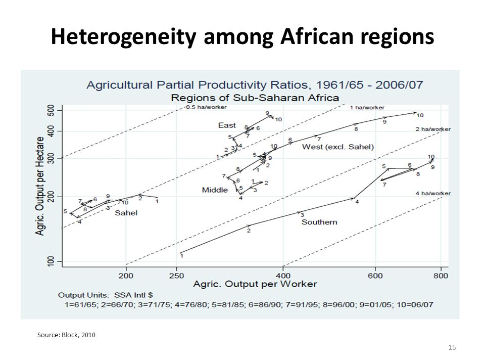 Source: Block, 2010 15 Heterogeneity among African regions