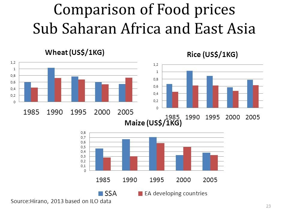 Comparison of Food prices Sub Saharan Africa and East Asia 23 Source:Hirano, 2013 based on ILO data