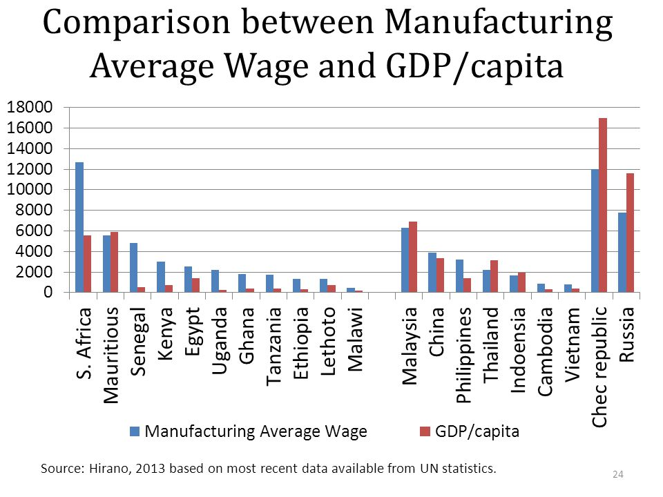 Comparison between Manufacturing Average Wage and GDP/capita Source: Hirano, 2013 based on most recent data available from UN statistics.