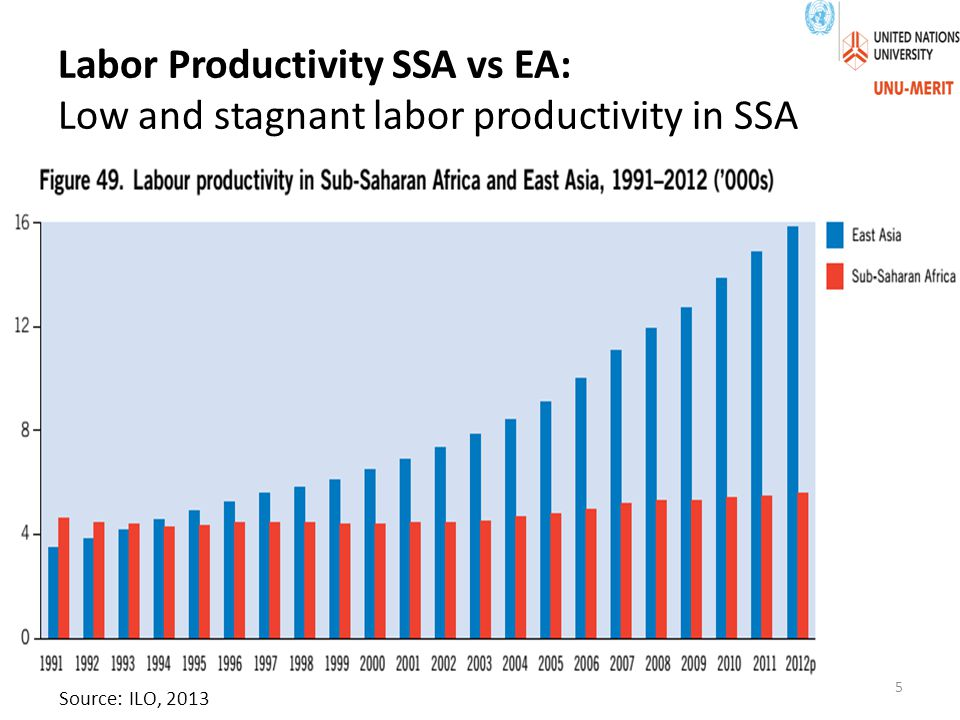 Labor Productivity SSA vs EA: Low and stagnant labor productivity in SSA Source: ILO, 2013 5
