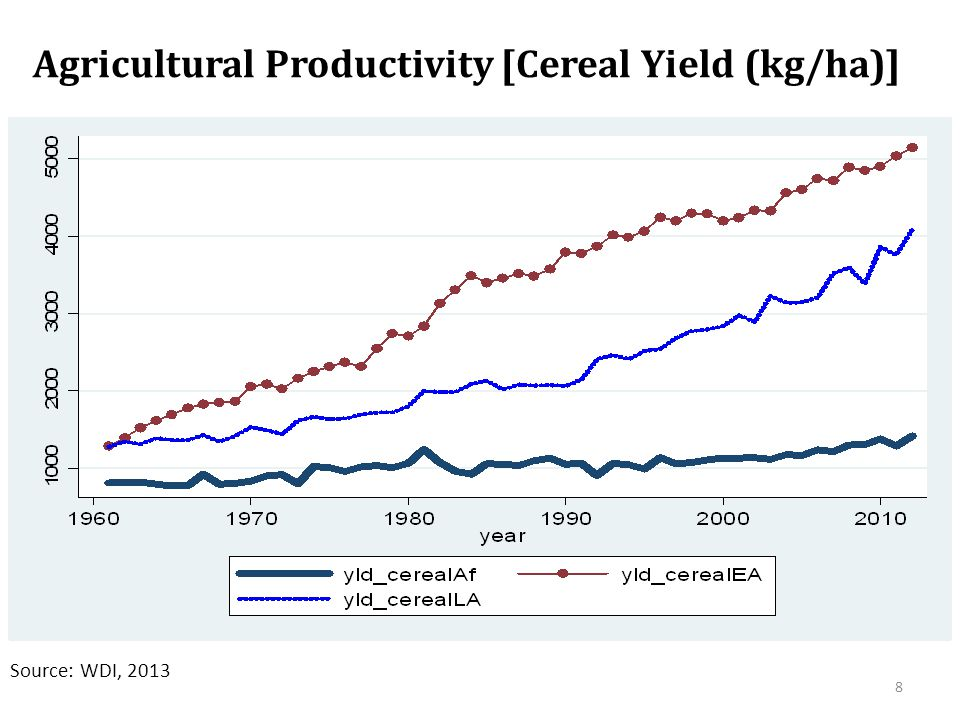 Agricultural Productivity [Cereal Yield (kg/ha)] Source: WDI, 2013 8