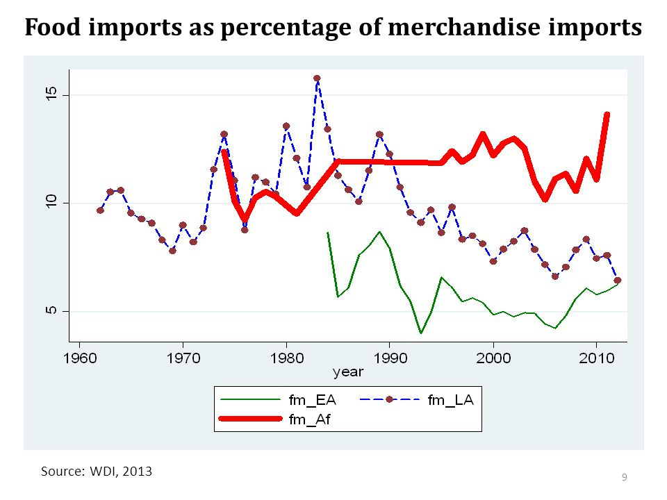 Food imports as percentage of merchandise imports Source: WDI, 2013 9