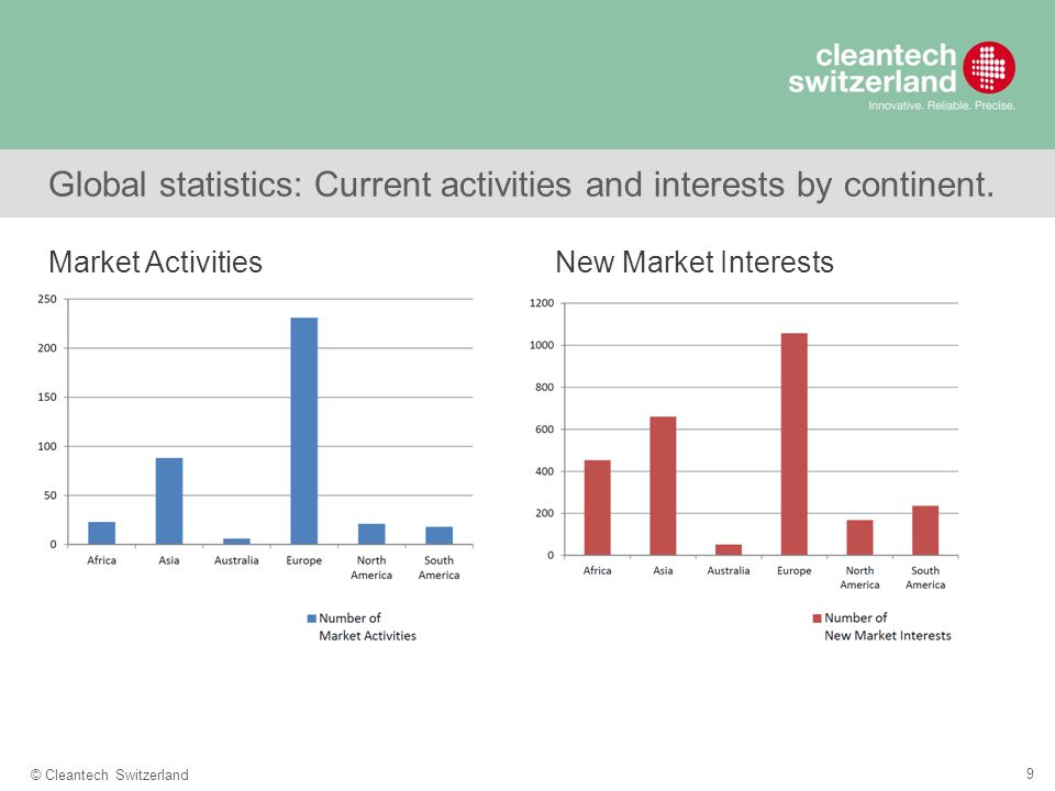 9 © Cleantech Switzerland Global statistics: Current activities and interests by continent. New Market InterestsMarket Activities
