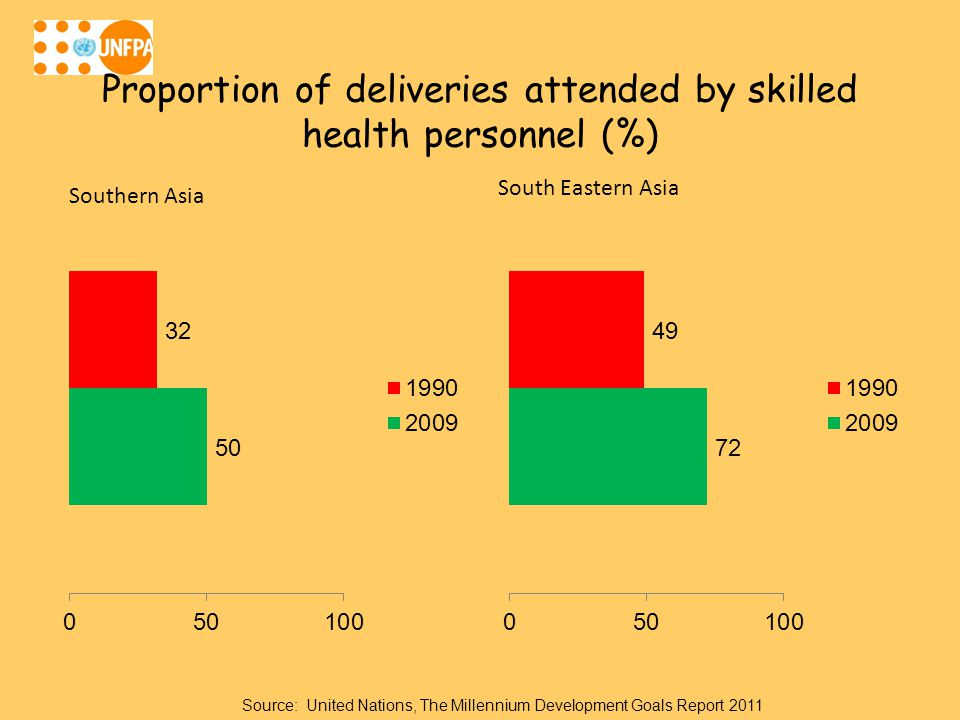 Proportion of deliveries attended by skilled health personnel (%) Source: United Nations, The Millennium Development Goals Report 2011
