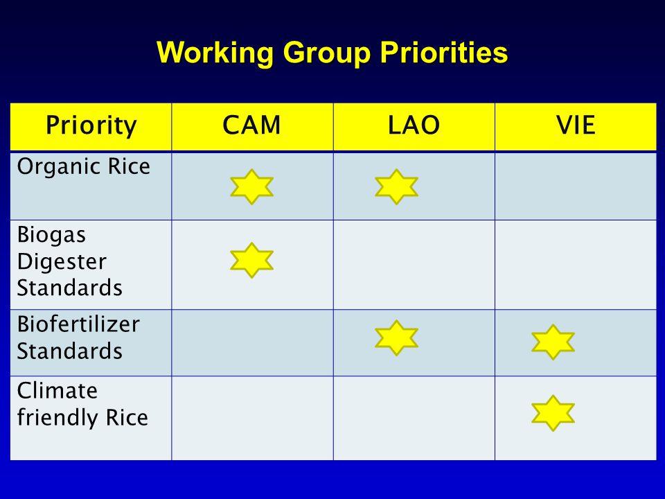 Working Group Priorities PriorityCAMLAOVIE Organic Rice Biogas Digester Standards Biofertilizer Standards Climate friendly Rice