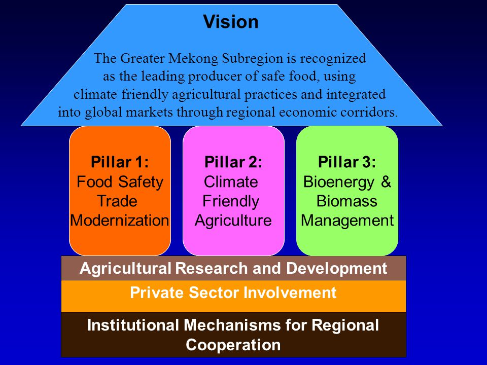 Agricultural Research and Development Private Sector Involvement Institutional Mechanisms for Regional Cooperation Vision The Greater Mekong Subregion