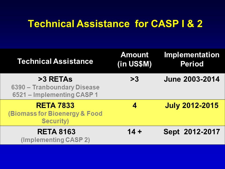 Technical Assistance for CASP I & 2 Technical Assistance Amount (in US$M) Implementation Period >3 RETAs 6390 – Tranboundary Disease 6521 – Implementi