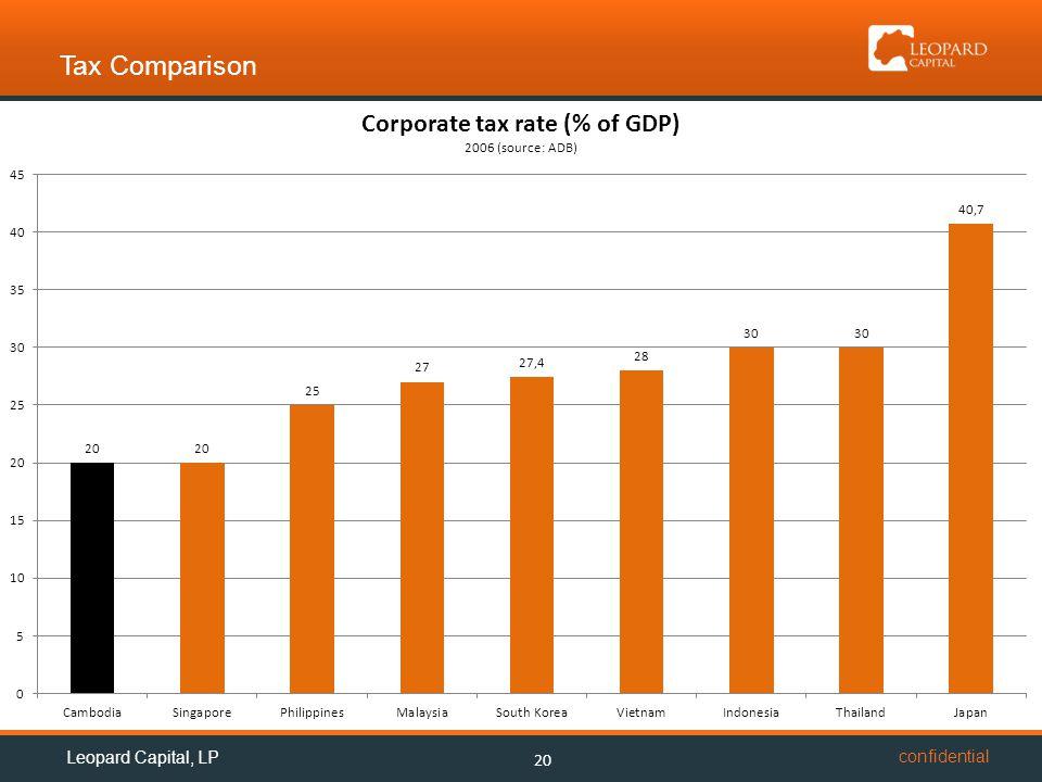 confidential Tax Comparison 20 Leopard Capital, LP