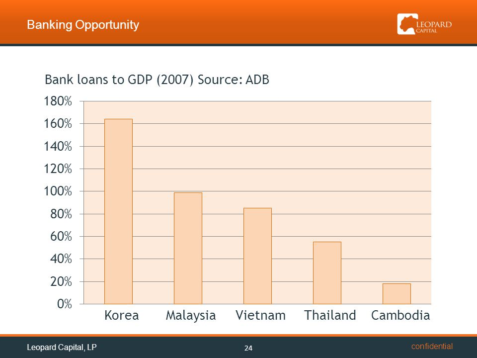 confidential Banking Opportunity 24 Bank loans to GDP (2007) Source: ADB Korea Malaysia Vietnam Thailand Cambodia Leopard Capital, LP