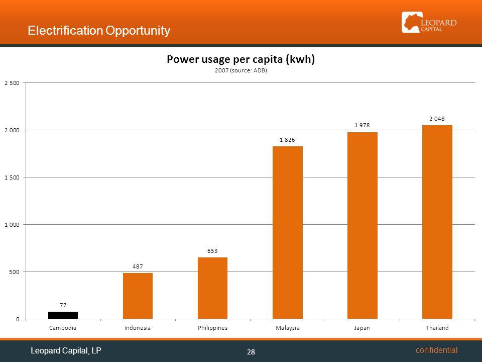 confidential Electrification Opportunity 28 Leopard Capital, LP