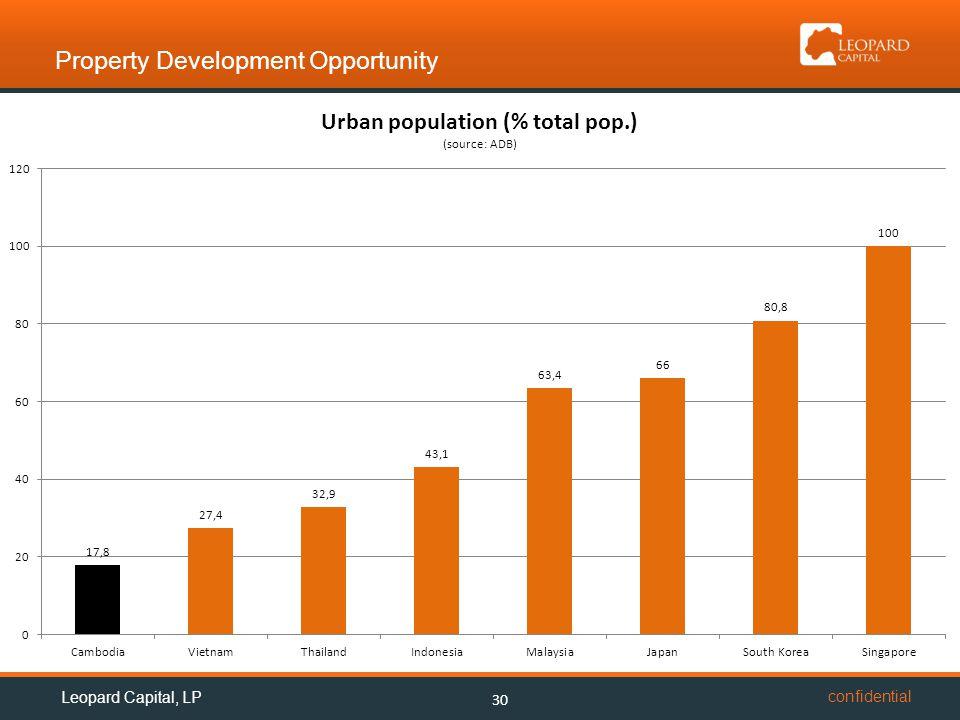 confidential Property Development Opportunity 30 Leopard Capital, LP