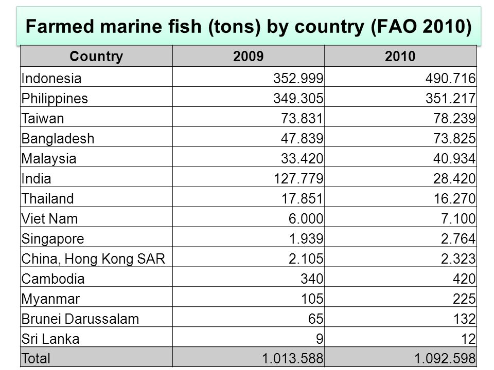 Farmed marine fish (tons) by country (FAO 2010) Country20092010 Indonesia352.999490.716 Philippines349.305351.217 Taiwan73.83178.239 Bangladesh47.8397