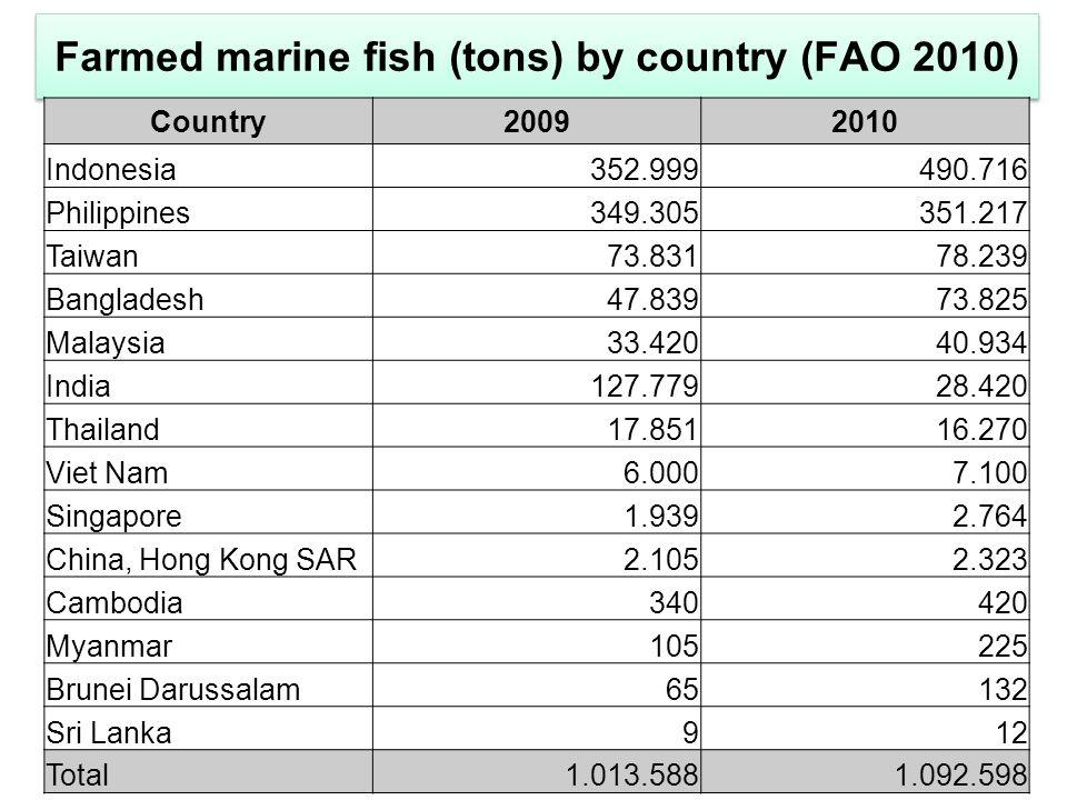 Farmed marine fish (tons) by country (FAO 2010) Country20092010 Indonesia352.999490.716 Philippines349.305351.217 Taiwan73.83178.239 Bangladesh47.83973.825 Malaysia33.42040.934 India127.77928.420 Thailand17.85116.270 Viet Nam6.0007.100 Singapore1.9392.764 China, Hong Kong SAR2.1052.323 Cambodia340420 Myanmar105225 Brunei Darussalam65132 Sri Lanka912 Total1.013.5881.092.598