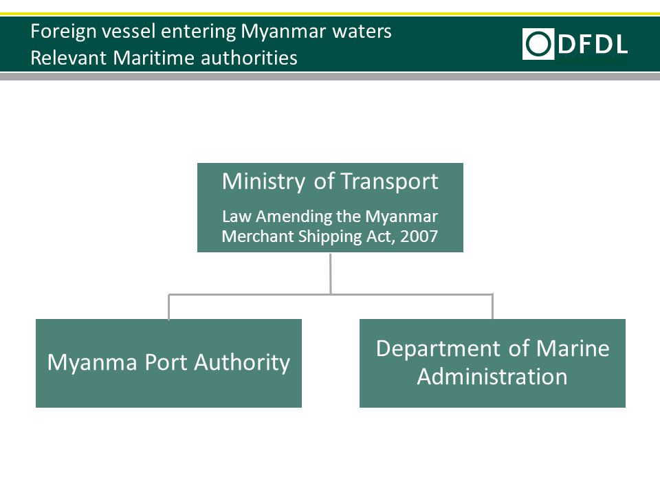 Foreign vessel entering Myanmar waters Relevant Maritime authorities Ministry of Transport Law Amending the Myanmar Merchant Shipping Act, 2007 Myanma