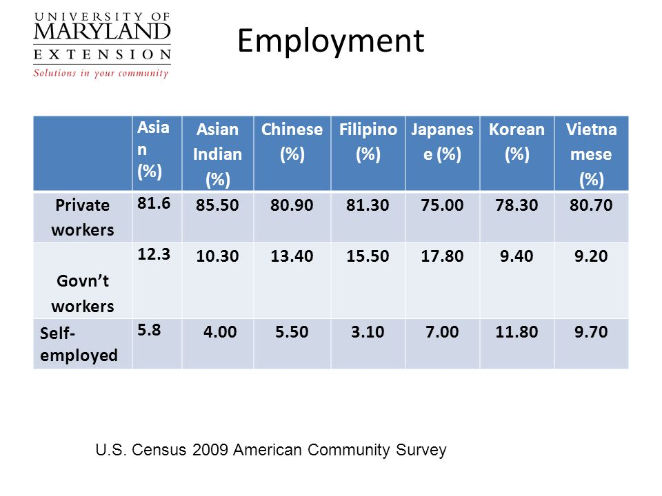 Employment Asia n (%) Asian Indian (%) Chinese (%) Filipino (%) Japanes e (%) Korean (%) Vietna mese (%) Private workers 81.6 85.5080.9081.3075.0078.3